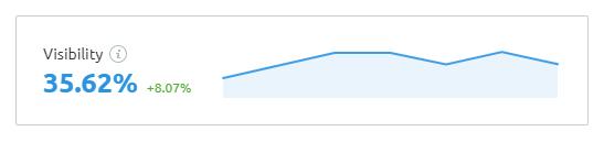 semrush visibility index