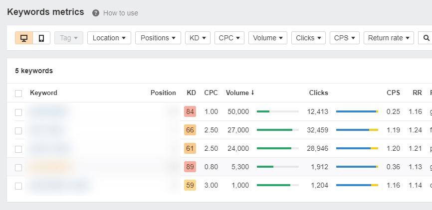 ahrefs rank tracker keyword metrics