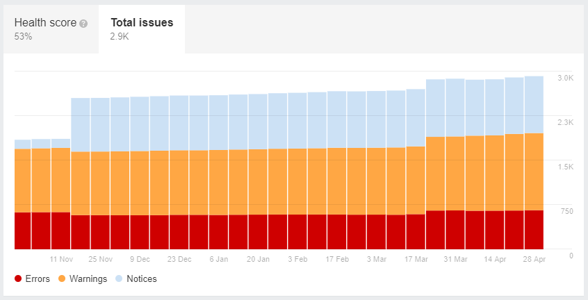 ahrefs site audit total issues chart