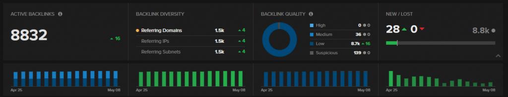 nightwatch backlink monitoring ui