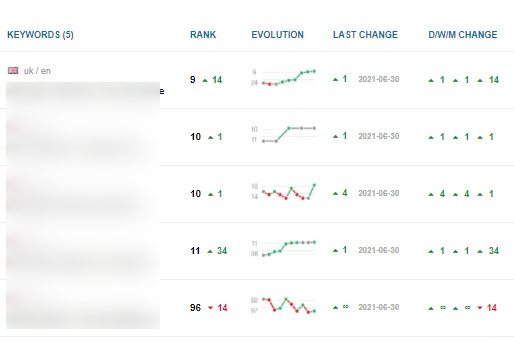 nightwatch ranking report