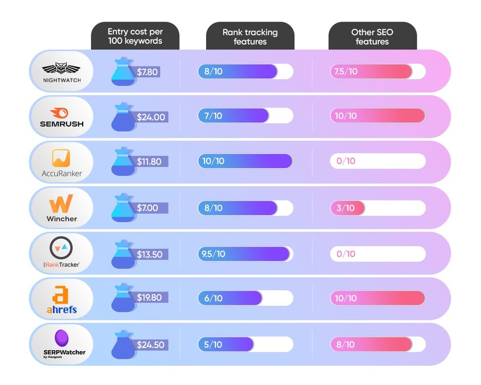 visual summary of serp tracking tools